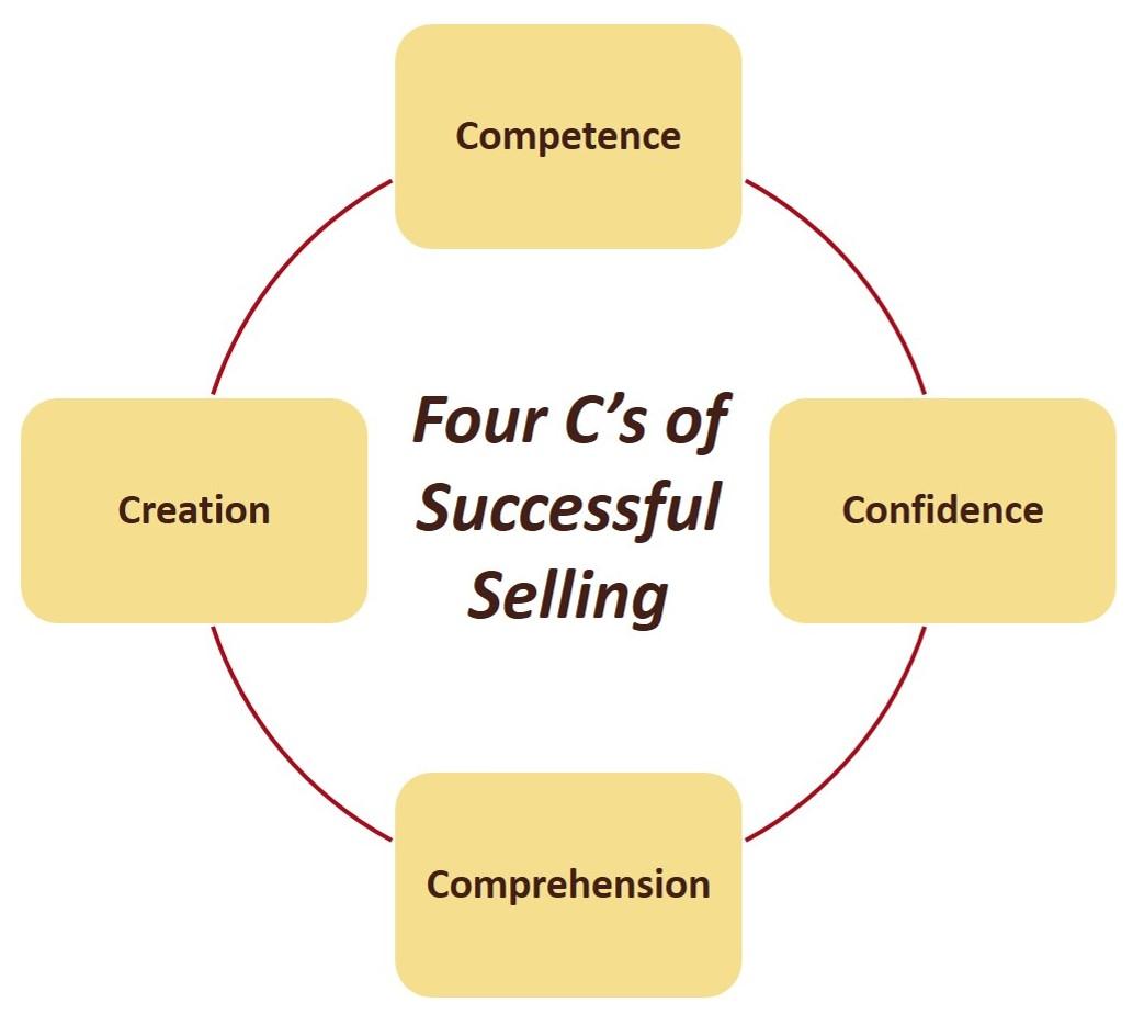Four_Cs
