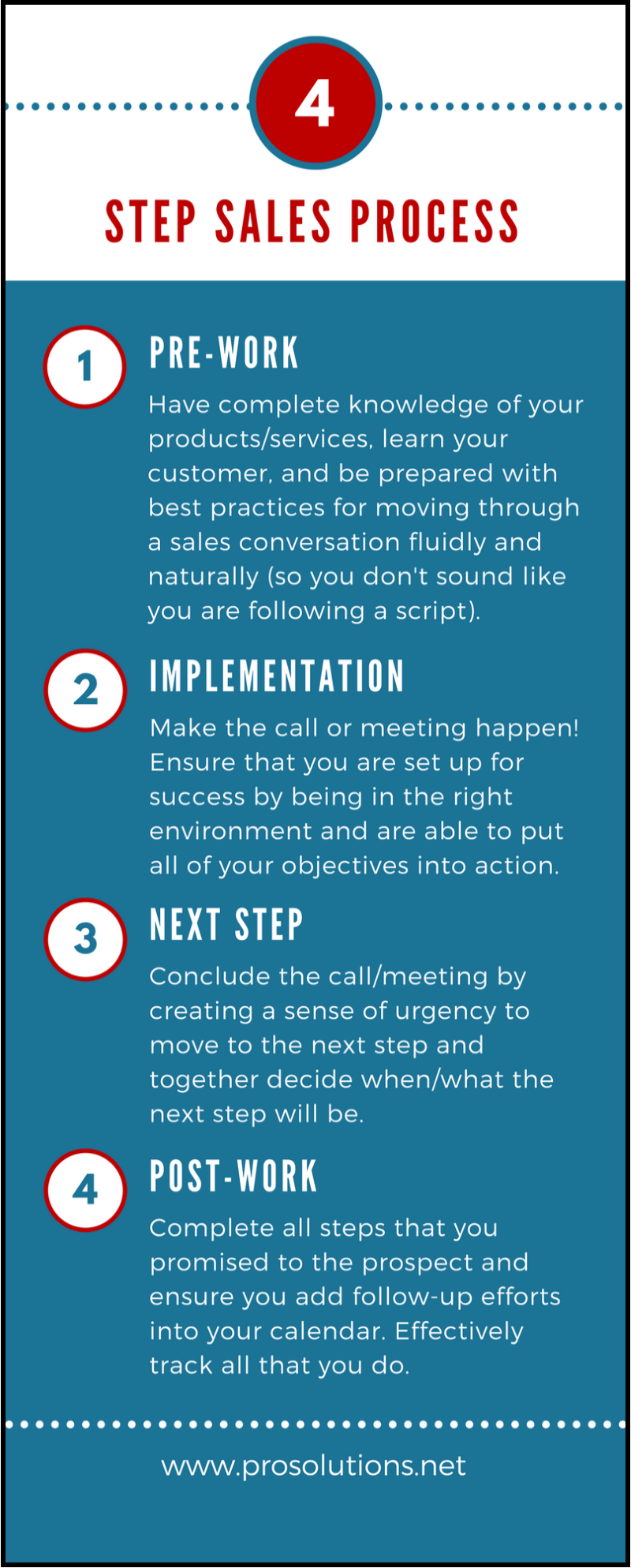 ProSolutions 4 Step Sales Process.png